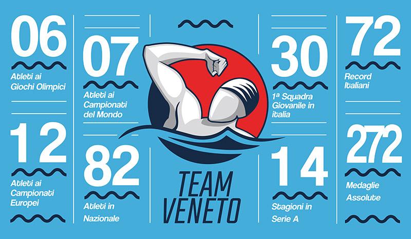 Palmares Team Veneto